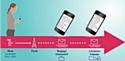 AirFrance anticipe l'information des voyageurs par SMS