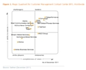 Gartner place Teleperformance dans le Magic Quadrant 2011