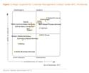Gartner place Teleperformance dans le Magic Quadrant 2011