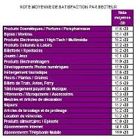 E-commerce : cosmétiques et parfums au top de la satisfaction