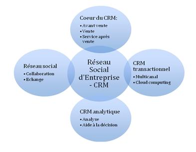 Les réseaux sociaux d'entreprise créent leur profil dans la gestion de la relation client