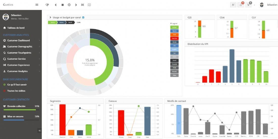 Diabolocom et Custics lancent un partenariat ' intelligent ', basé sur l'analyse des données client